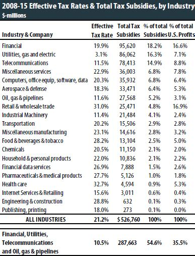 The 35 Percent Corporate Tax Myth – ITEP