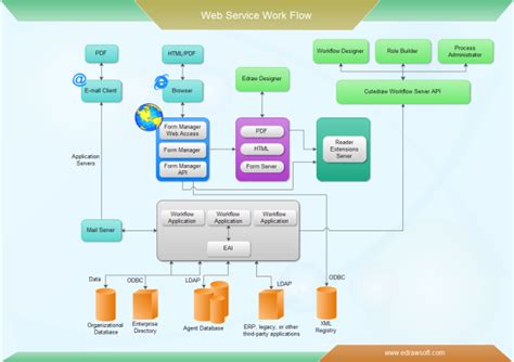 workflow diagram template web service workflow free web service workflow templates