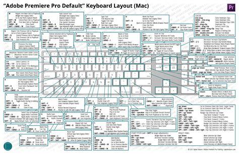 Keyboard Layout Keyboard Layouts Osborn