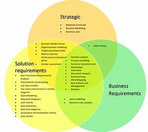 Business Analysis Techniques  The Benefits And When To Use