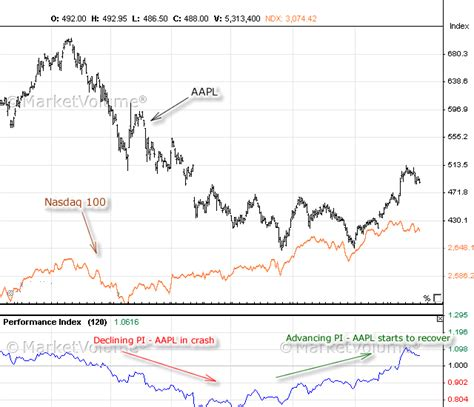 performance index technical analysis