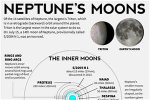 Facts About Neptune's Moons | Infographic: Facts about ...
