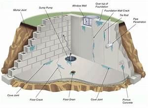 Interior Waterproofing Vs  Exterior Waterproofing