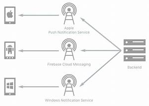 Sending Push Notifications From Azure Mobile Apps