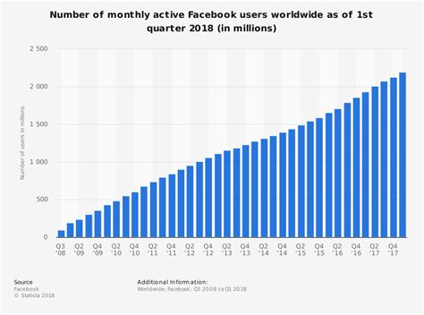Facebook users worldwide 2016