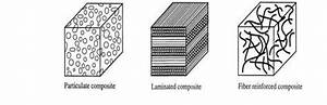 Some Composite Material Types Fiber Reinforced Composites