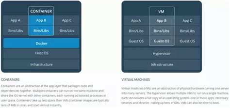 difference  vm   container quora