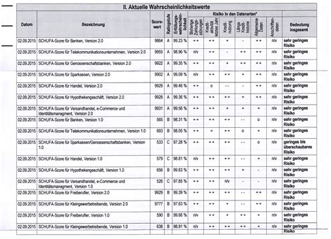 Schufa Auskunft Für Vermieter Kostenlos by Schufa Auskunft F 252 R Vermieter Wer Weiss Was De