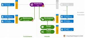 Example  Dual Track 5-system Landscape - Solution Manager