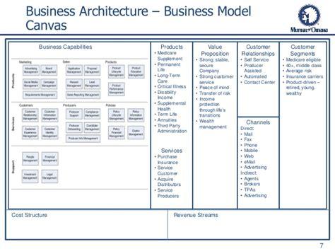 evolving  enterprise architecture practice spring