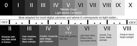 zone system  digital exposures myphotocentral