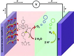 electrochemical driven water oxidation  molecular catalysts   polymerized   surface