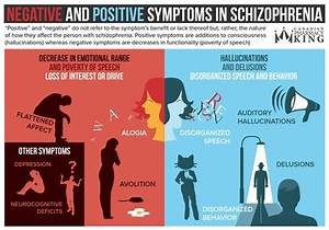 Positive and Negative Symptoms - Overview - DX'd - Other ...