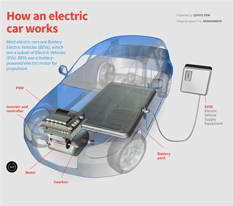 How Electric Cars Work Quote