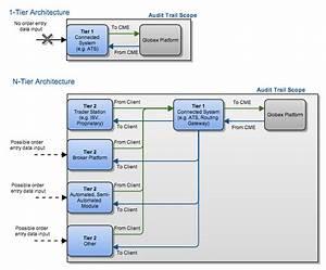 Cme Globex Front-end Audit Trail Requirements