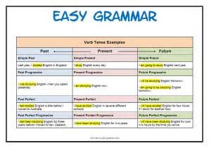 Identify the tenses - The crazy teacher's blog The crazy