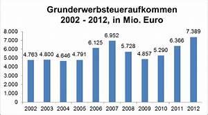 Grundsteuern Berechnen : grunderwerbsteuer bersicht fragen ~ Themetempest.com Abrechnung
