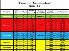 ELA Resources Resources