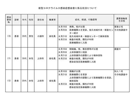 長野 県 コロナ 感染 者 速報
