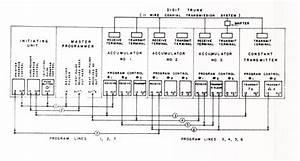 7 5 Assembly Language Programming