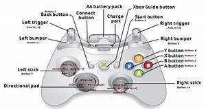 Xbox Parent  Xbox Basics