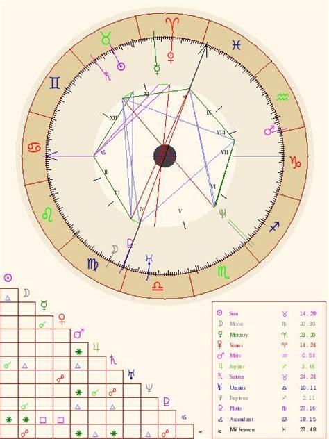 pathnatal charts symbols images  pinterest astrology astrology numerology