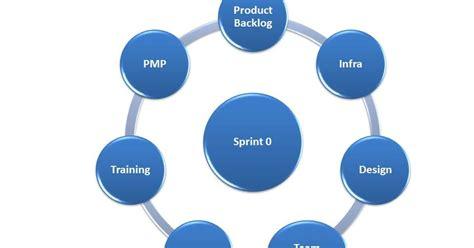 Amit Malik: Sprint Zero Activities