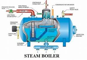 Steam Boiler Diagram With Parts For Dummy U0026 39 S