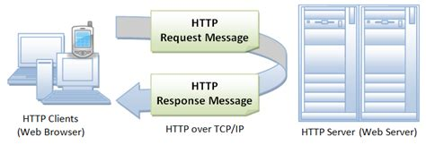 In Introduction To Http Basics