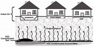 Njdep Srp - Guidance  Vapor Intrusion