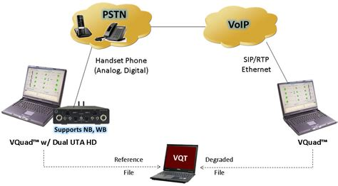 voice video  data quality test solutions