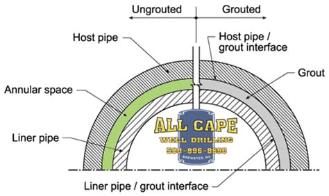 glossary   drilling terms