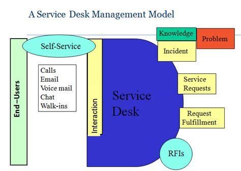 service desk model