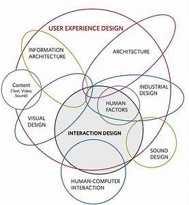 Gui Design - Link Between Ux  Hci  Graphics
