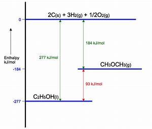 Chem  Energetics