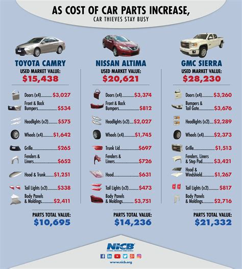 car parts usa vehicle parts prices are rising and so are vehicle thefts nicb says autoblog