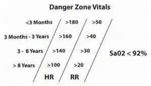 Danger Zone VitalSigns