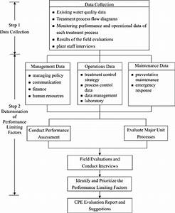 Development And Implementation Of Performance Evaluation