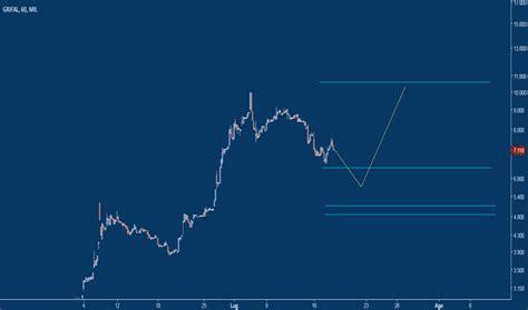 gral prezzo  grafico azione milgral tradingview