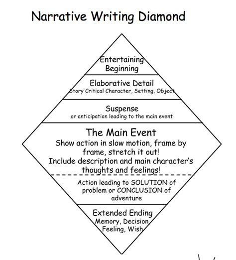 Beginning of writing