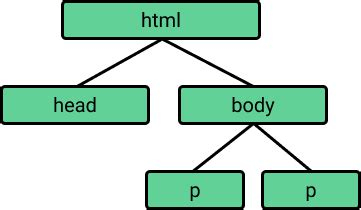 Tutorial: Web Scraping in R with rvest | R-bloggers