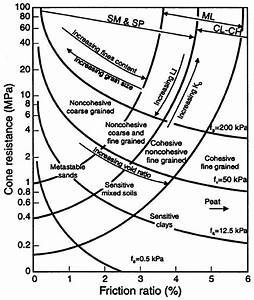 Soil Classification Chart From Cpt   After Lunne Et Al