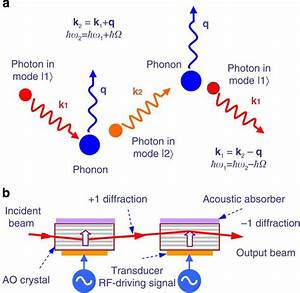 Photonic Aharonov U2013bohm Effect In Photon U2013phonon Interactions