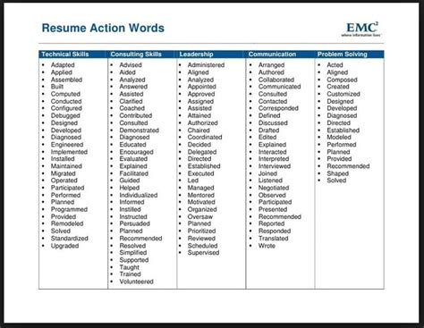 Power Word For Resume Writing by Power Words For Resume Building Resume