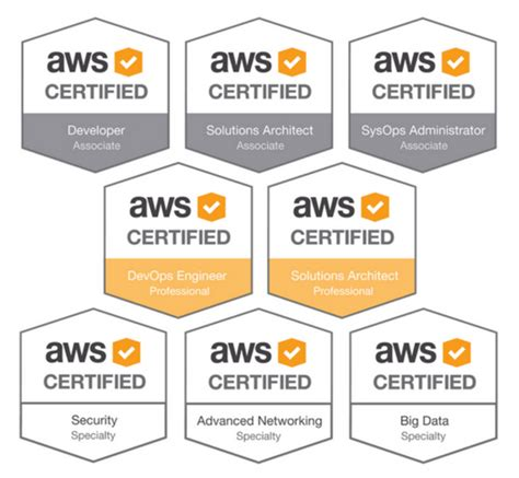 aws security certifications world  printable  chart