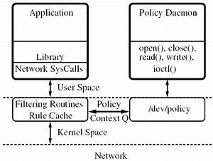 Block Diagram Of The Distributed Firewall Implementation
