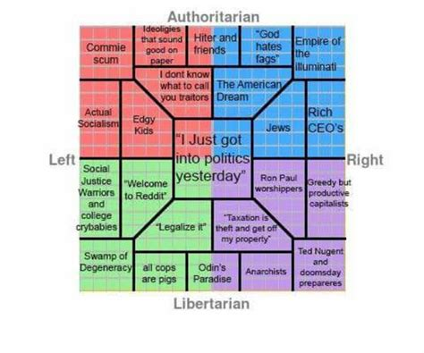 Political Chart Memes - quot hiter and friends quot political compass know your meme