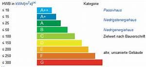 Energiebedarf Berechnen Haus : energiebedarf haus tabelle 25 images ikz haustechnik durchschnittliche heizkosten eines ~ Themetempest.com Abrechnung