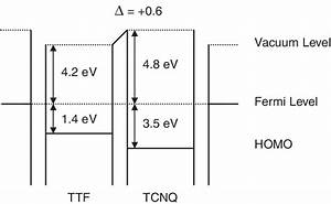 Energy Level Diagram For Tcnq And Ttf Thin Films On