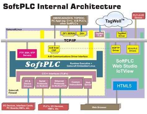 IoTPAC - Combined Control, Virtual HMI/SCADA